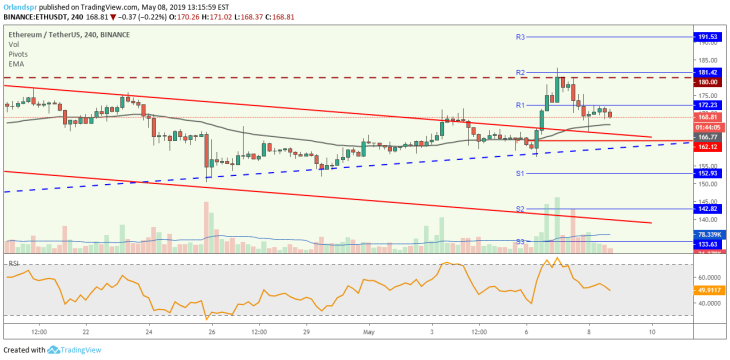 , Ethereum In a continuation pullback? – CryptoReport, Criptomonedas e ICOs, Criptomonedas e ICOs